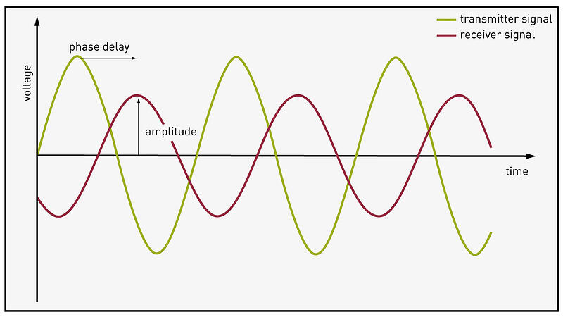 electromagnetic-interactions