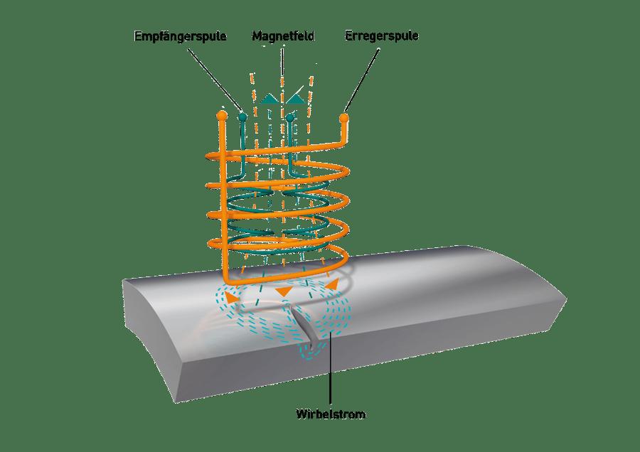 Infografik Wirbelstrom-Verfahren  Zylinder