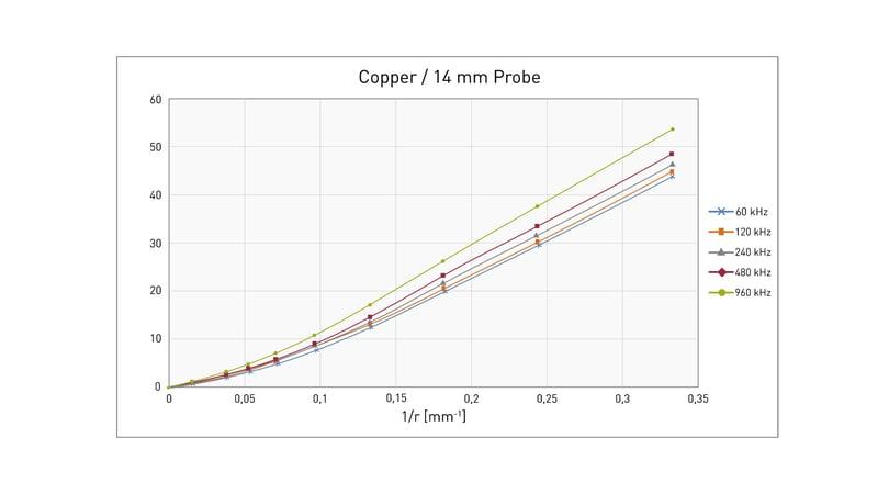 percentage-deviation-of-conductivity