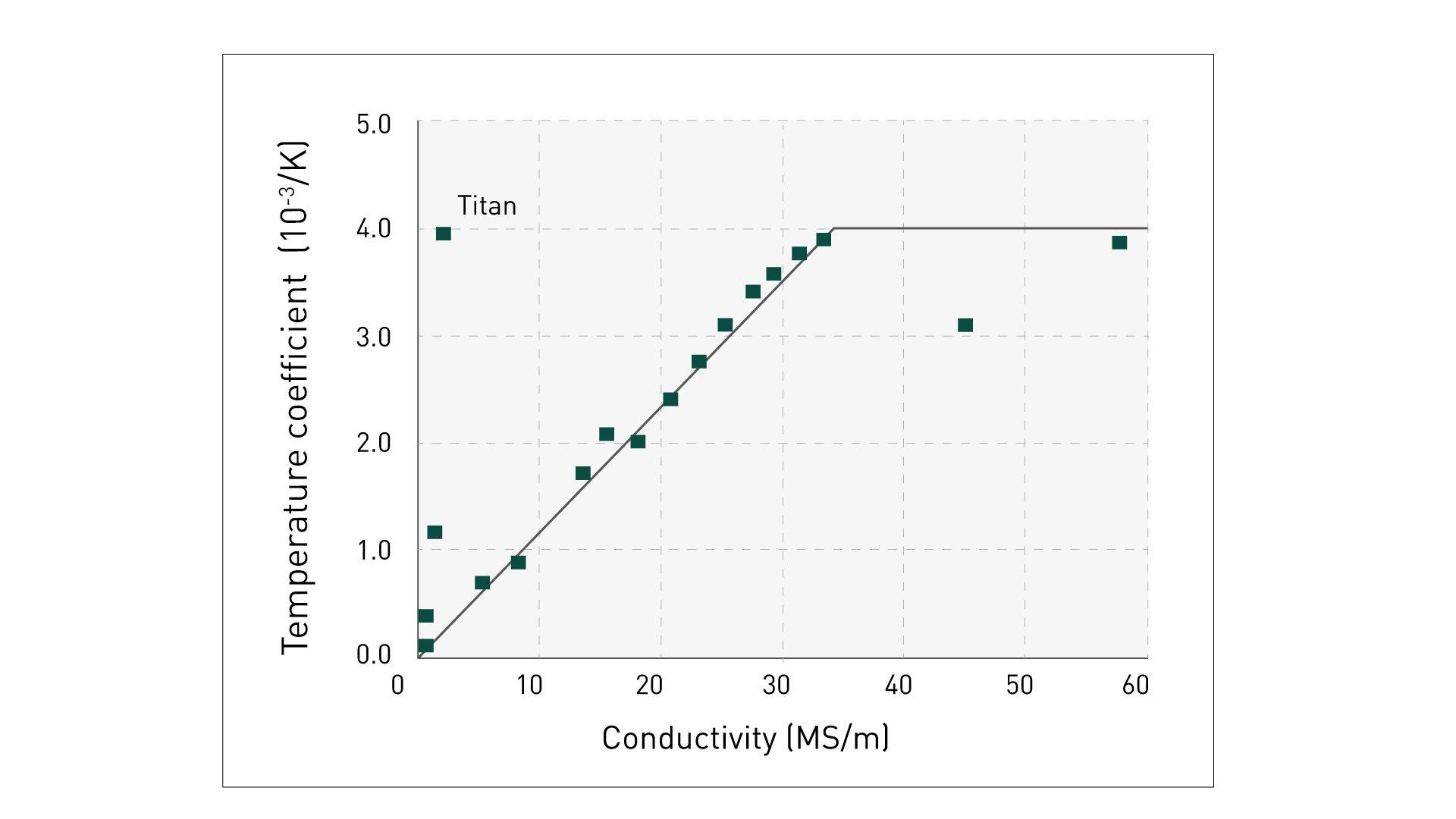temperature-coefficient