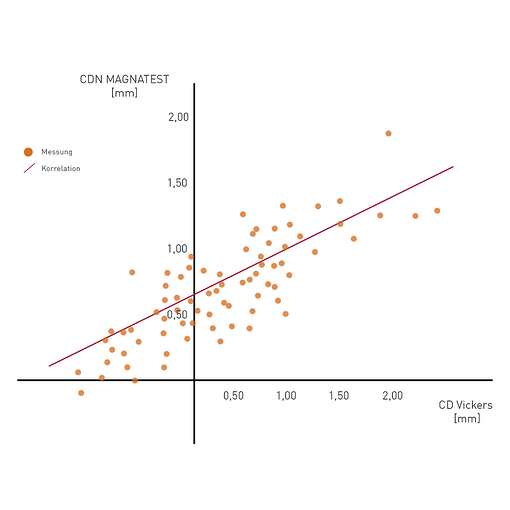 Härteprüfung mit Wirbelstrom mittels Regressionsanalyse